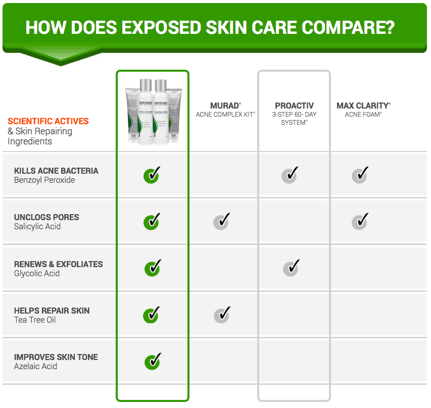 Exposed Skin Care Review Acne Cure Exposed
